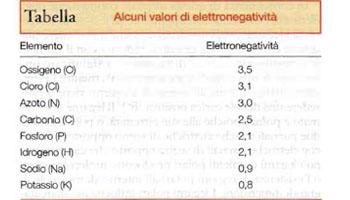 La tabella sotto mostra i valori di elettronegatività di alcuni