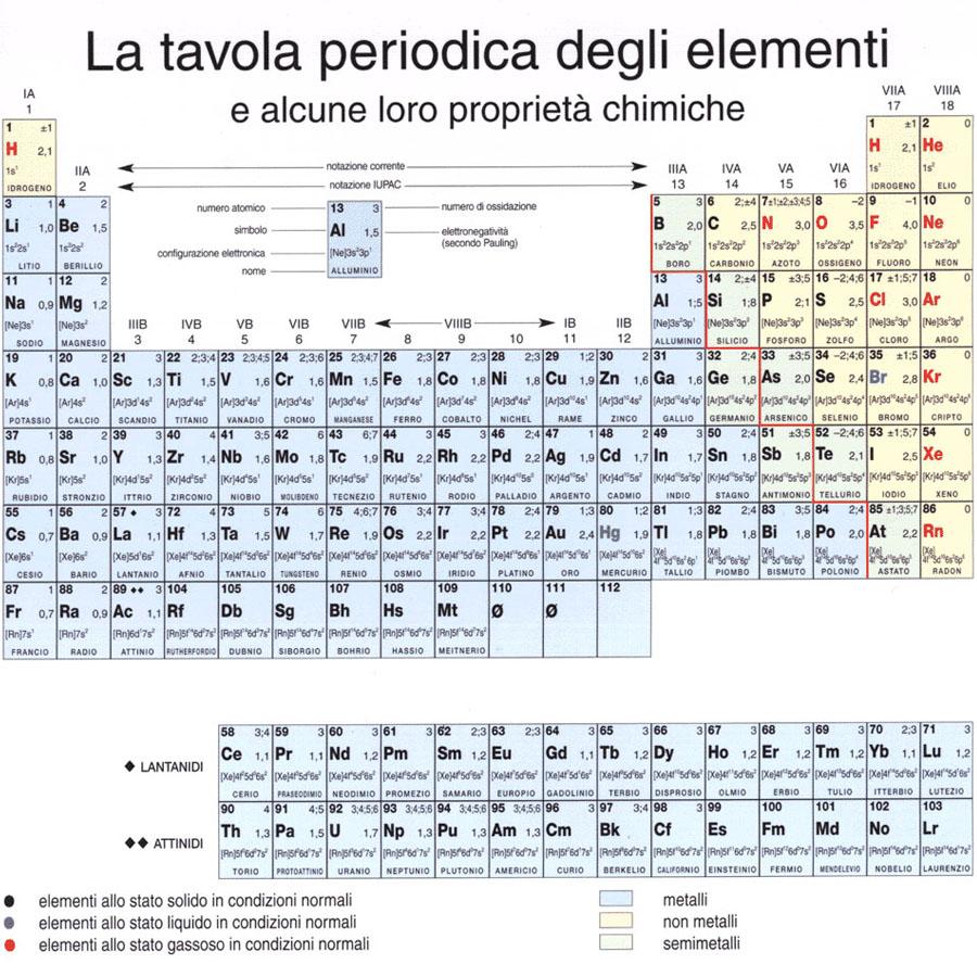 Le basi della biologia atomi e molecole cristianiecumenici - Tavola chimica degli elementi ...