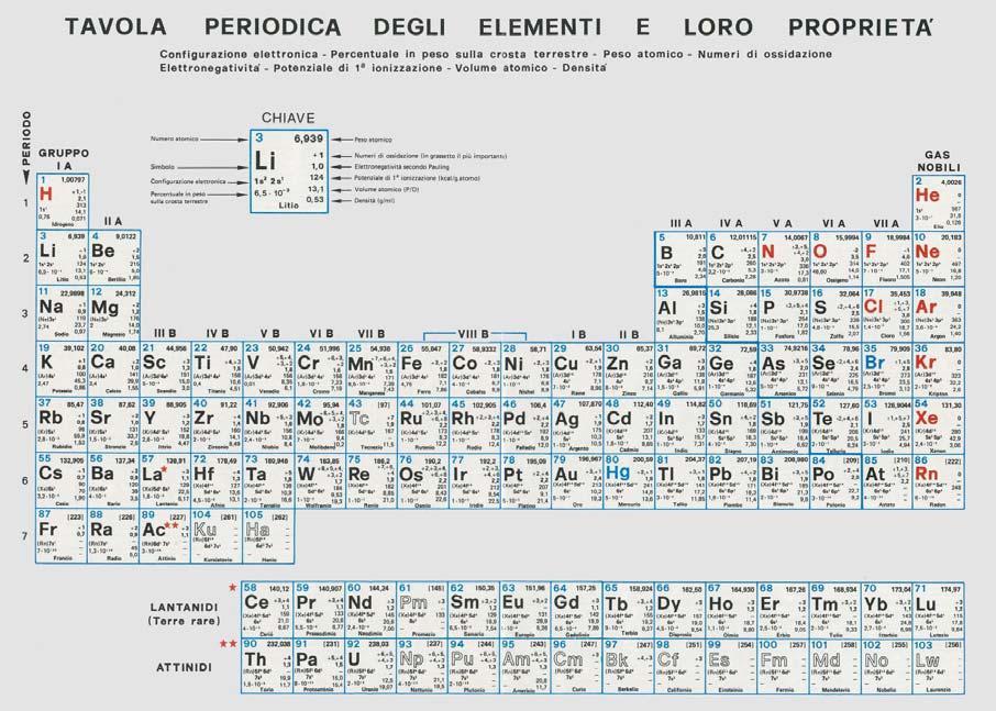 Un p di persa cultura la teoria dei 5 elementi persi - Tavola periodica con numeri ossidazione ...